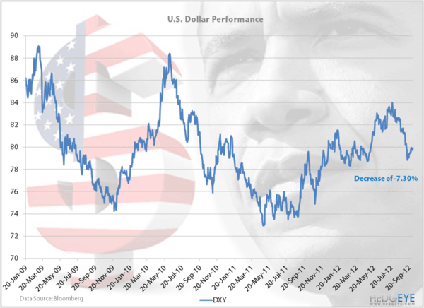 Obamanomics: The US Dollar - USDChart