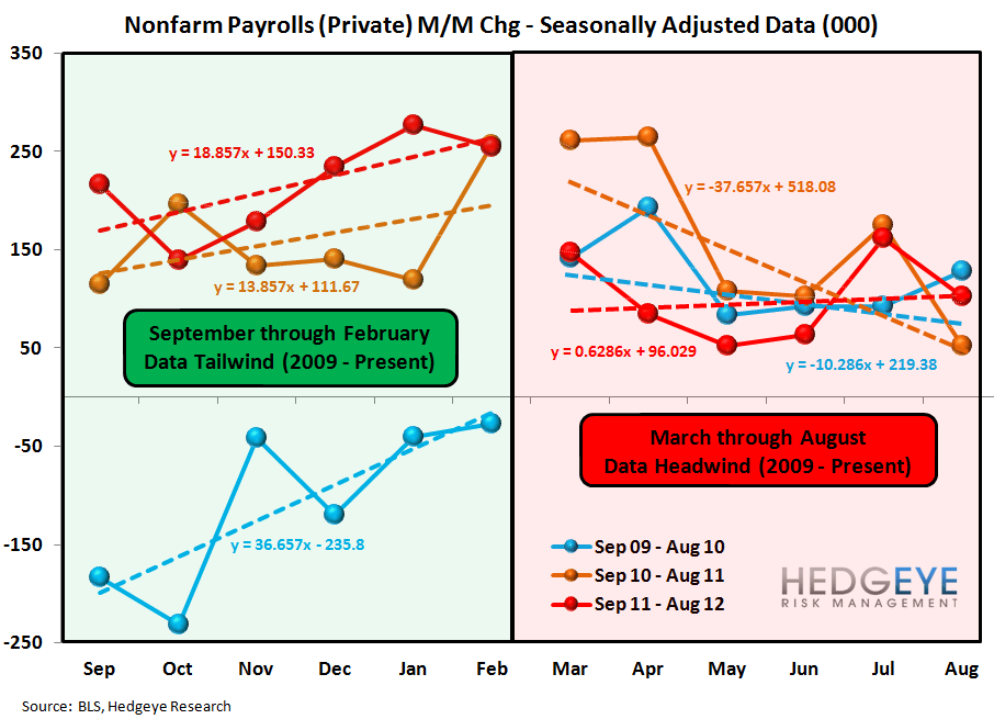 INITIAL JOBLESS CLAIMS: OUR WEEKLY TAKE ON THE STATE OF THE LABOR MARKET - Non farm Seasonality