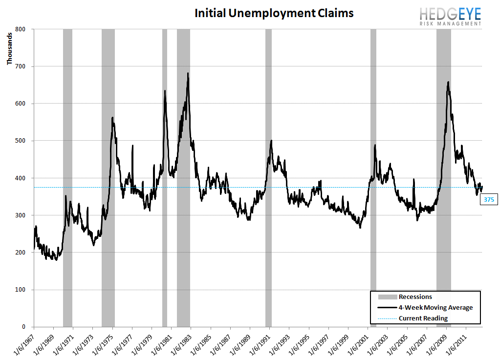 INITIAL JOBLESS CLAIMS: OUR WEEKLY TAKE ON THE STATE OF THE LABOR MARKET - Initial Unemployment Claims Recessions