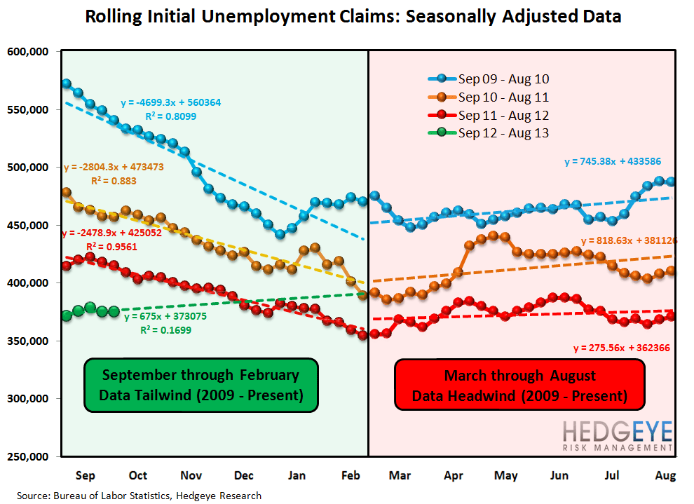 INITIAL JOBLESS CLAIMS: OUR WEEKLY TAKE ON THE STATE OF THE LABOR MARKET - Seasonality Claims
