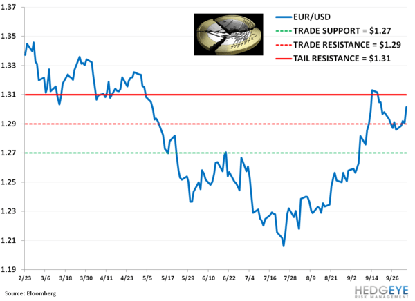 Idea Alert: Shorting FXE - bb. eur