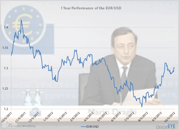 ECB Meets The EUR/USD - eurusd