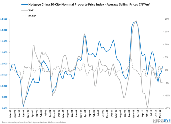 HOPE VS. REALITY IN THE CHINESE PROPERTY MARKET - 3