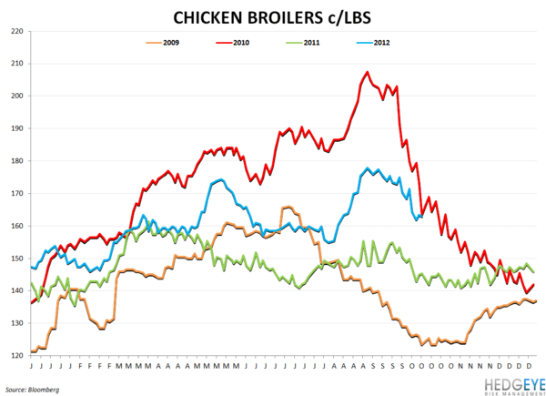 COMMODITY CHARTBOOK - chicken broilers