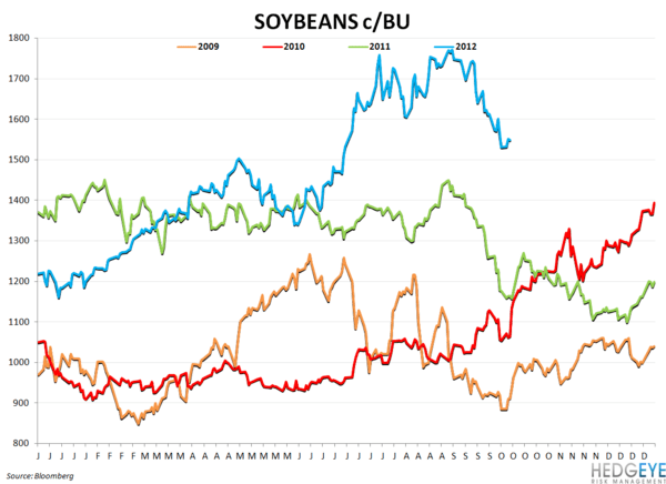 COMMODITY CHARTBOOK - oybeans