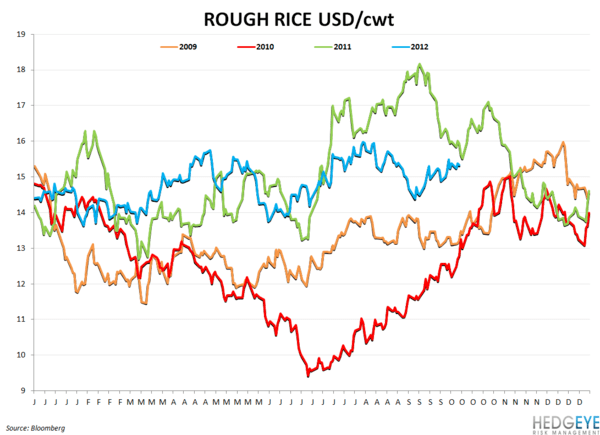 COMMODITY CHARTBOOK - rough rice