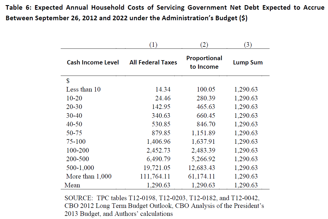 THE HIDDEN TAXES OF SOVEREIGN DEBT - 4