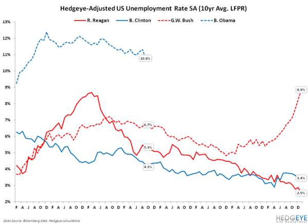 Jobs Report: Fuzzy Math?  - unemploymentA