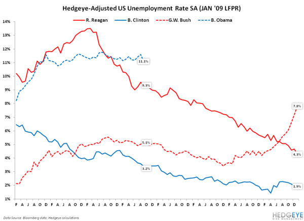 Jobs Report: Fuzzy Math?  - unemploymentB