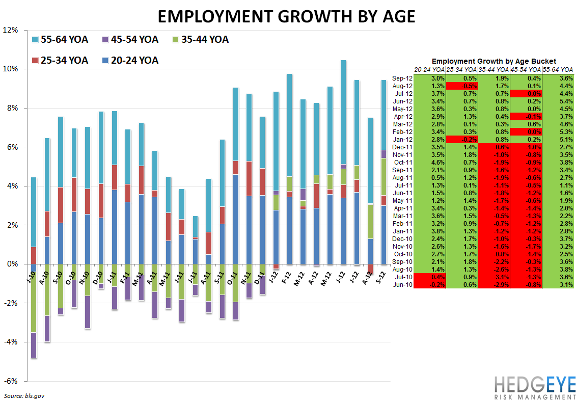 BLS DATA IMPLYING SLUGGISH CASUAL DINING COMPS - Employment by Age