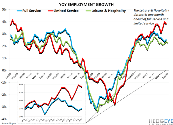 BLS DATA IMPLYING SLUGGISH CASUAL DINING COMPS - employment growth