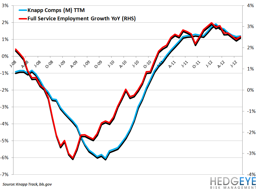 BLS DATA IMPLYING SLUGGISH CASUAL DINING COMPS - knapp vs full service emp growth1