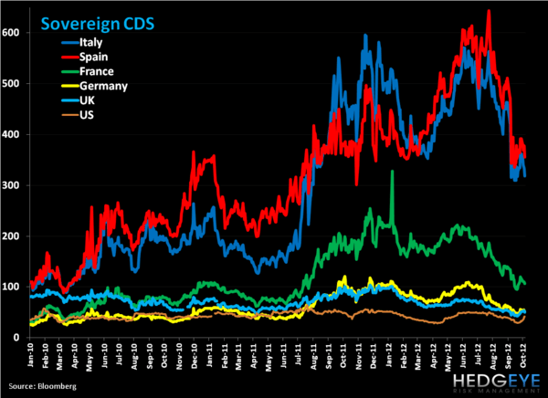 Weekly European Monitor: Spain's bailout is Rumor Off - dd. cds b