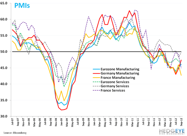 Weekly European Monitor: Spain's bailout is Rumor Off - dd. pmi chart