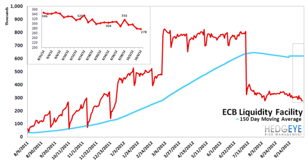 MONDAY MORNING RISK MONITOR: MORE MANIPULATION BY DRAGHI - ECB liquidity facility