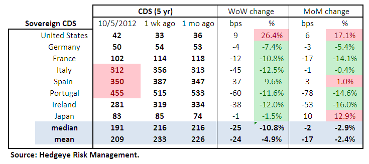 MONDAY MORNING RISK MONITOR: MORE MANIPULATION BY DRAGHI - Sov Table