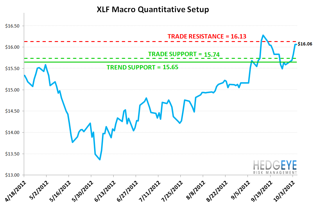 MONDAY MORNING RISK MONITOR: MORE MANIPULATION BY DRAGHI - XLF