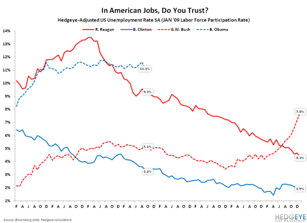 Broken America? - Chart of the Day