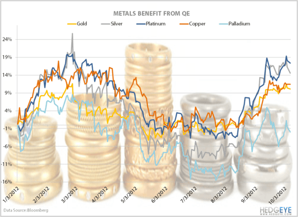 Metals: The Effects Of QE - QE metals