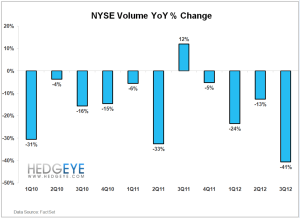 NYSE Volume Continues To Fall - Volume YoY