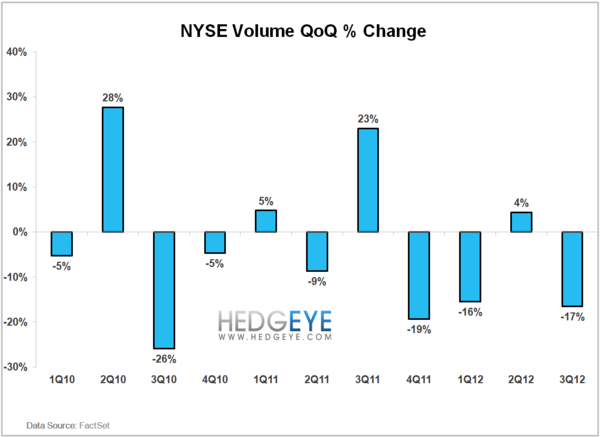 NYSE Volume Continues To Fall - volume QoQ