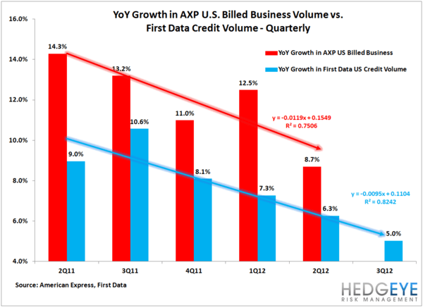 AXP: Growth Slowing  - Amex vs. First Data quarterly