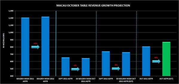 CHART DU JOUR: MACAU OCT TABLE REVENUE PROJECTION - macau234