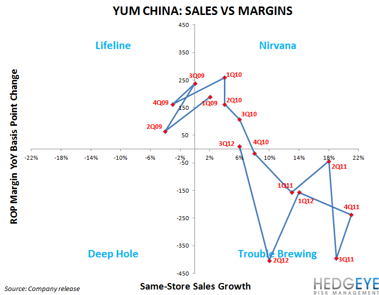 YUM: CHINA IS WHAT MATTERS - china quadrant 1