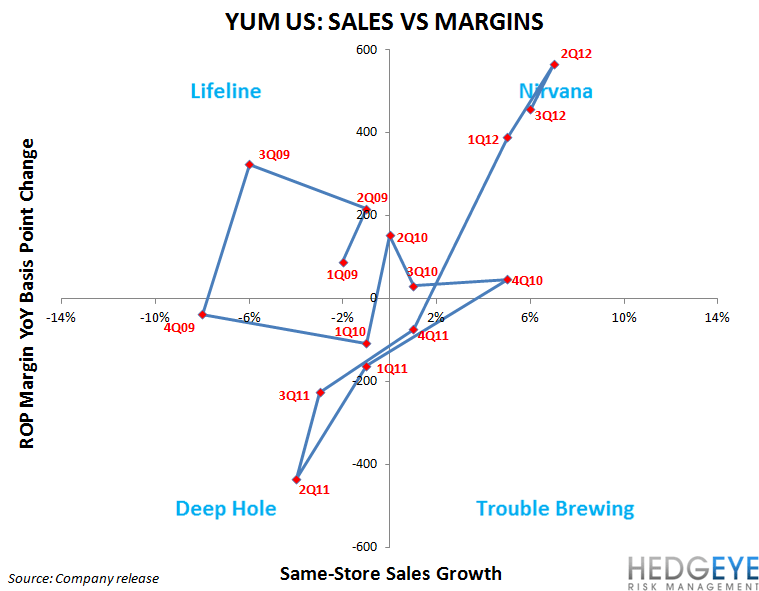 YUM: CHINA IS WHAT MATTERS - yum us quadrant1