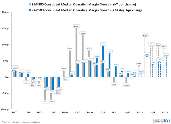 #EARNINGS SLOWING UPDATE: IS CORPORATE COST-CUTTING COMING BACK WITH A VENGEANCE? - 3