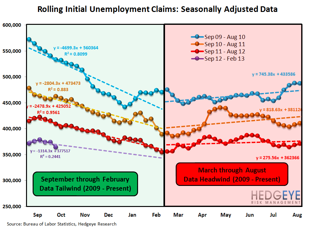 JOBLESS CLAIMS: DUAL TAILWINDS FROM FREQUENCY AND SEVERITY - Seasonality