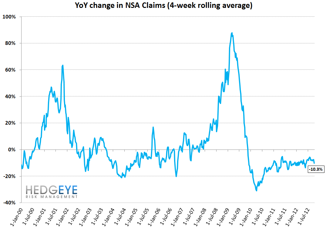 JOBLESS CLAIMS: DUAL TAILWINDS FROM FREQUENCY AND SEVERITY - YoY NSA claims