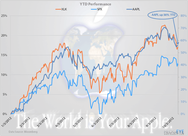 Is Apple King Of The Market? - aapltech