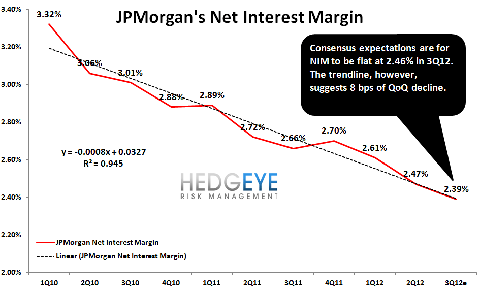 JPM: QUICK THOUGHTS AHEAD OF TOMORROW'S EARNINGS - NIM trend