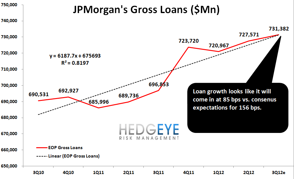 JPM: QUICK THOUGHTS AHEAD OF TOMORROW'S EARNINGS - loan growth