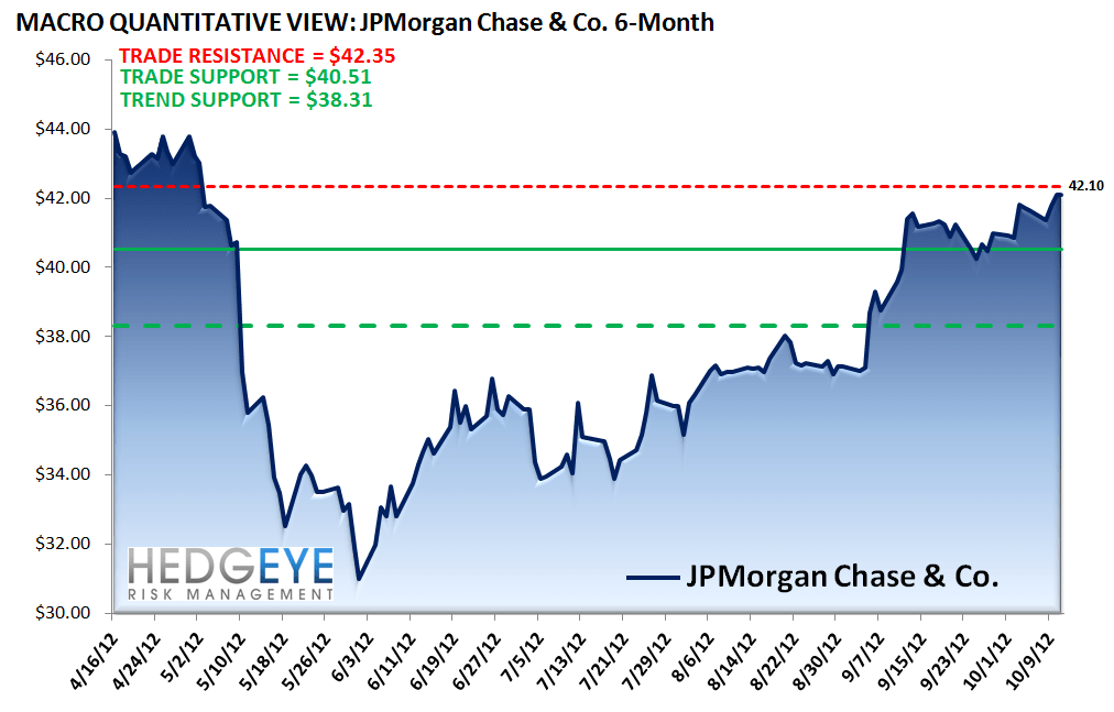 JPM: QUICK TAKE ON 3Q12 RESULTS - JPM Macro Chart