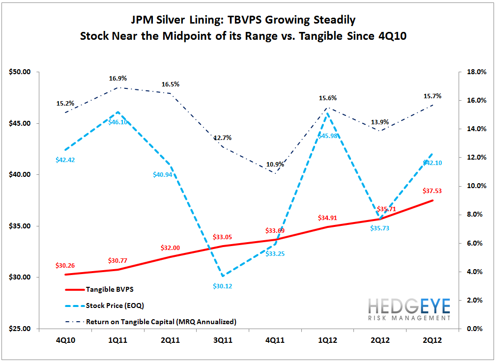 JPM: QUICK TAKE ON 3Q12 RESULTS - JPM tang vs stock px
