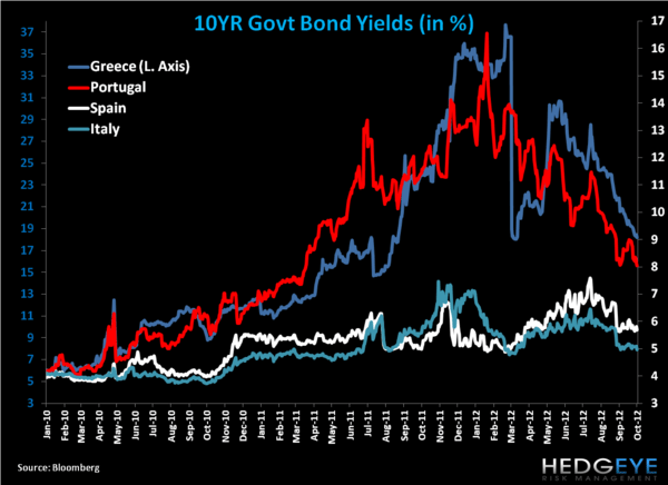 Weekly European Monitor: The IMF Is All In! - 22. yields