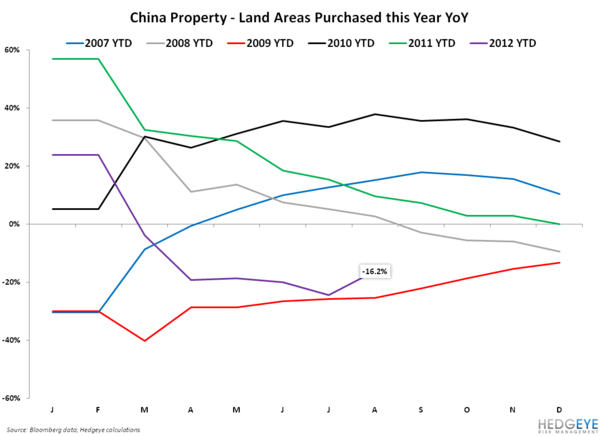CAT, Sany and Chinese Land Sales - land
