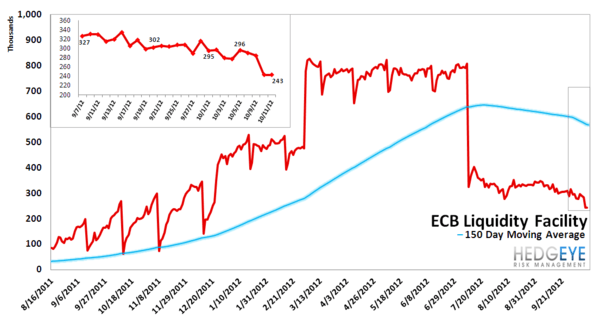 MONDAY MORNING RISK MONITOR: US & EU BANKS DIVERGE - ECB