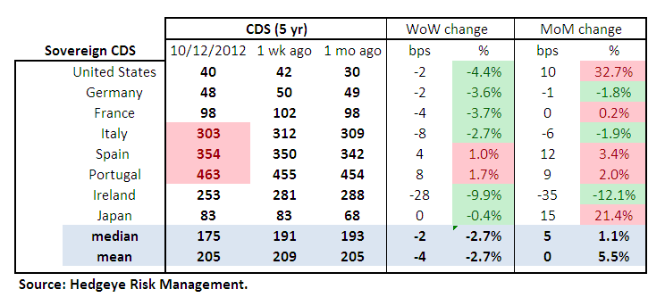 MONDAY MORNING RISK MONITOR: US & EU BANKS DIVERGE - Sov Table