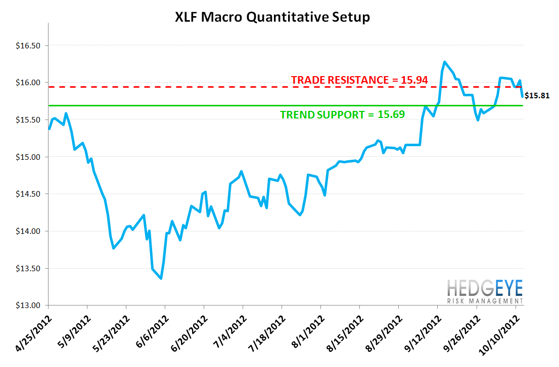 MONDAY MORNING RISK MONITOR: US & EU BANKS DIVERGE - XLF