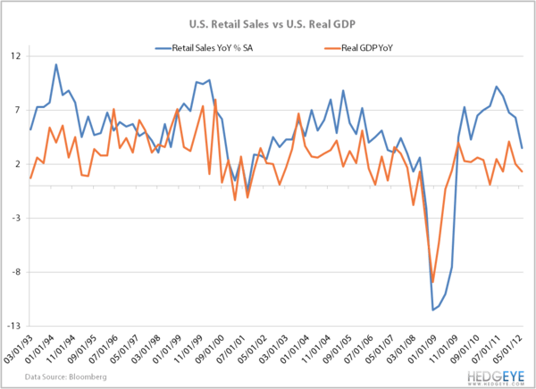 Retail Sales . . . The Headline and the Reality - retailsales.gdp