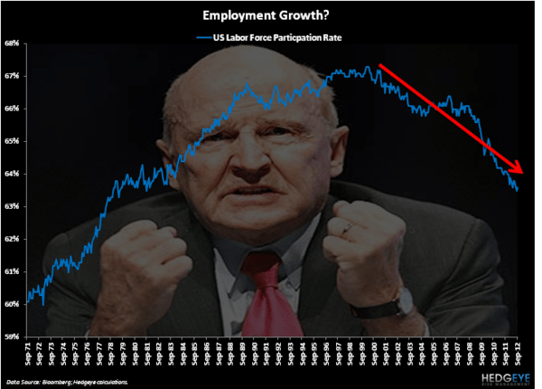 To Growth - Chart of the Day