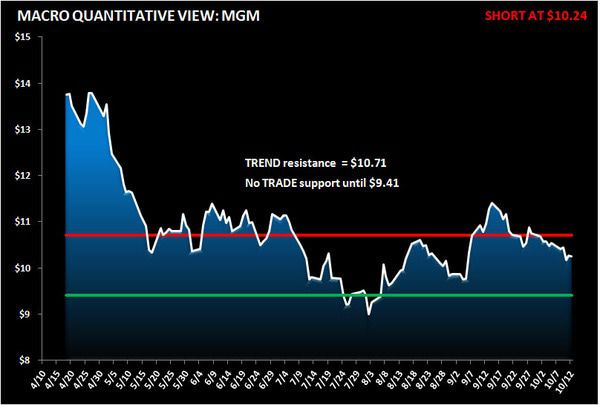 MGM: Shorting The Slump  - MGM normal