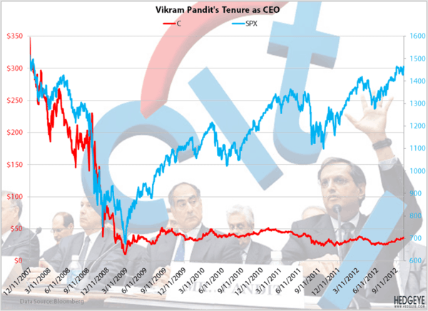 Citigroup: Pandit Vs The Market - image001