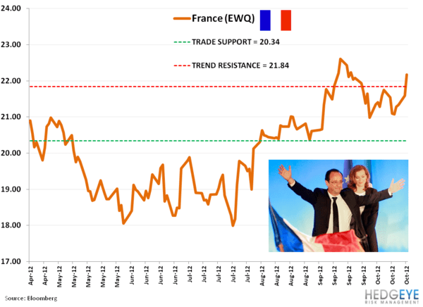 Trade Idea: Shorting EWQ (France) - bb. ewq