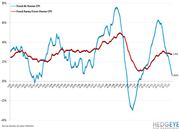 CPI DATA REMAINS BEARISH FOR RESTAURANTS - food at home vs food away from home