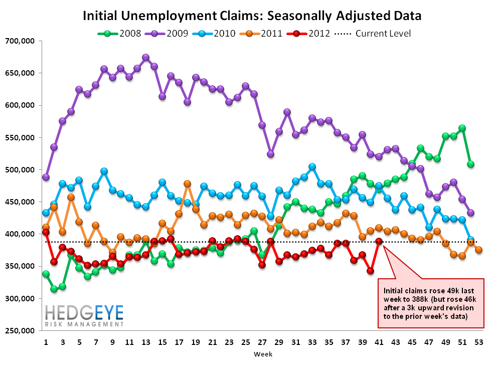 INITIAL JOBLESS CLAIMS: MORE ERRORS IN THE SERIES - NEXT WEEK SHOULD IMPROVE - Raw2
