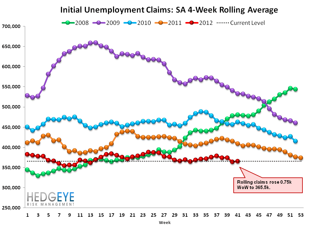 INITIAL JOBLESS CLAIMS: MORE ERRORS IN THE SERIES - NEXT WEEK SHOULD IMPROVE - Rolling